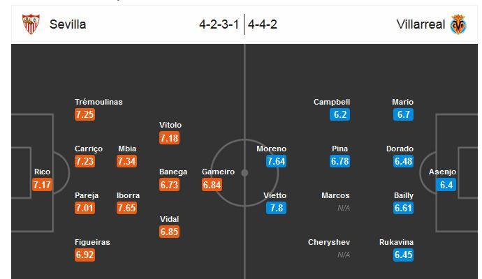 Our prediction for Sevilla - Villareal