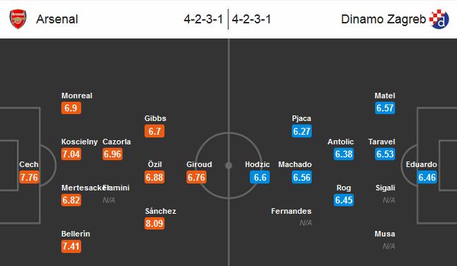 Our prediction for Arsenal - Dinamo Zagreb