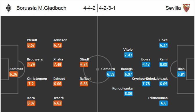 Our prediction for B. Monchengladbach - Sevilla