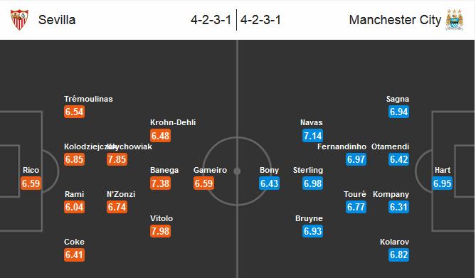 Our prediction for Sevilla vs Manchester City