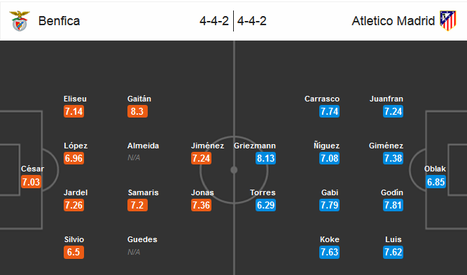 Our prediction for Benfica - Atletico Madrid