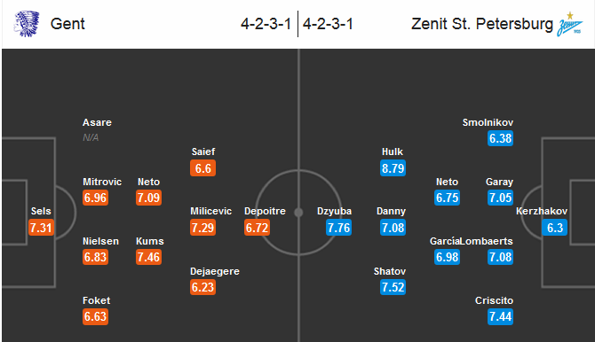 Our prediction for Gent - Zenit Petersburg
