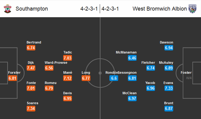 Our prediction for Southampton - West Brom