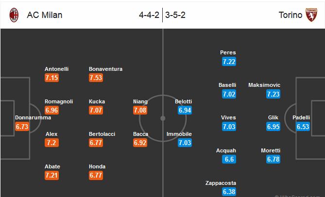 Our prediction for AC Milan - Torino