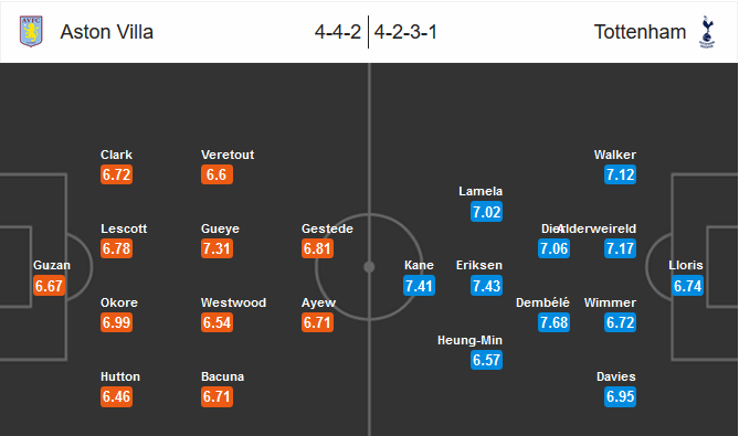 Our prediction for Aston Villa-Tottenham