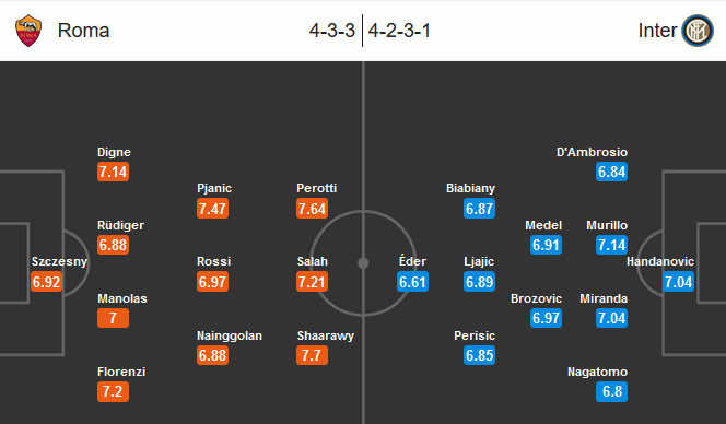 Our prediction for AS Roma-Inter